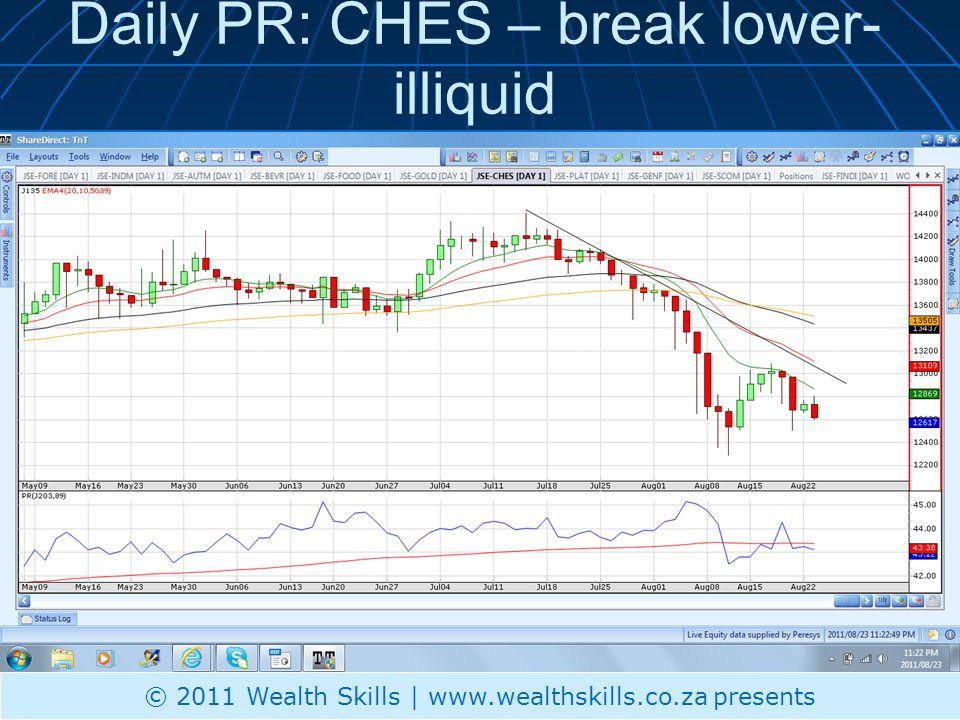 Daily PR: CHES – break lower- illiquid © 2011 Wealth Skills | www.wealthskills.co.za presents