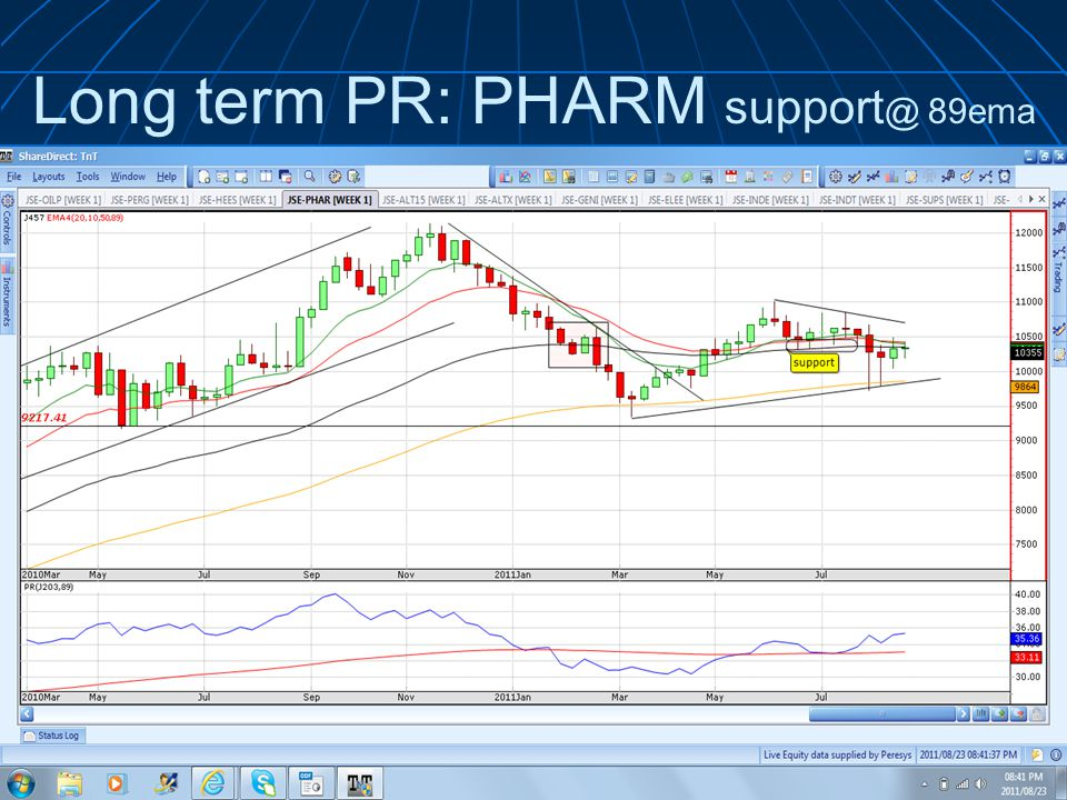 Long term PR: PHARM support @ 89ema