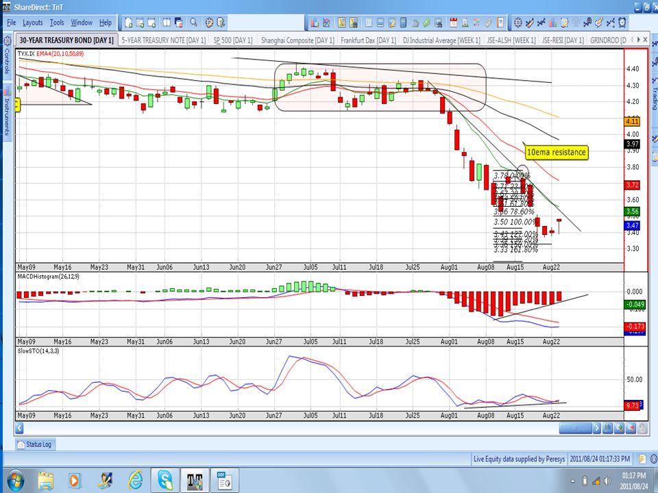 Daily PR: FORE – watch break continuation down © 2011 Wealth Skills | www.wealthskills.co.za presents