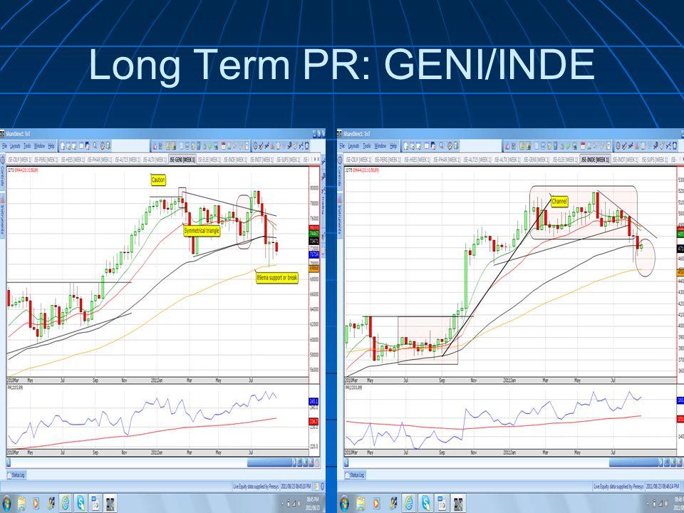 Long Term PR: GENI/INDE
