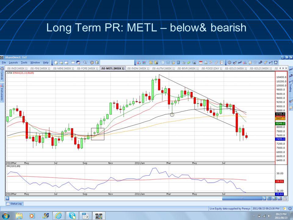 Long Term PR: METL – below& bearish