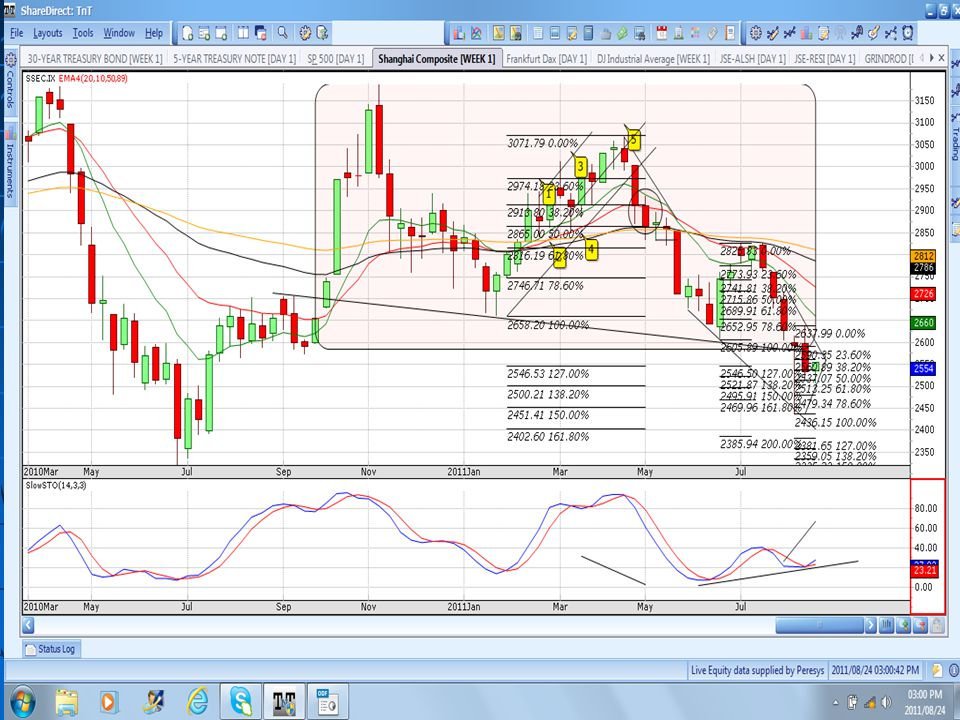 Daily PR: INDT 89ema failed and shorts available – now retesting 50|89 © 2011 Wealth Skills | www.wealthskills.co.za presents