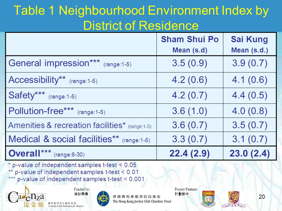 Project Partners: 計劃夥伴: Funded by: 捐助機構: 20 Table 1 Neighbourhood Environment Index by District of Residence Sham Shui Po Mean (s.d) Sai Kung Mean (s.d.) General impression*** (range:1-5) 3.5 (0.9)3.9 (0.7) Accessibility** (range:1-5) 4.2 (0.6)4.1 (0.6) Safety*** (range:1-5) 4.2 (0.7)4.4 (0.5) Pollution-free*** (range:1-5) 3.6 (1.0)4.0 (0.8) Amenities & recreation facilities* (range:1-5) 3.6 (0.7)3.5 (0.7) Medical & social facilities** (range:1-5) 3.3 (0.7)3.1 (0.7) Overall*** (range:6-30) 22.4 (2.9)23.0 (2.4) * p-value of independent samples t-test < 0.05 ** p-value of independent samples t-test < 0.01 *** p-value of independent samples t-test < 0.001