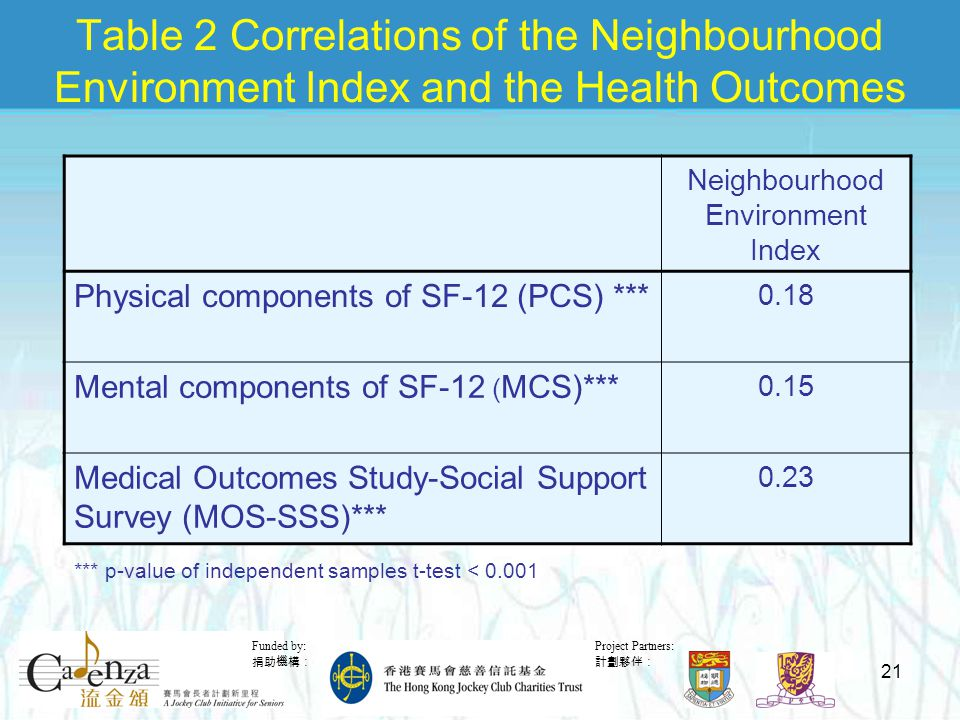 Project Partners: 計劃夥伴: Funded by: 捐助機構: 21 Table 2 Correlations of the Neighbourhood Environment Index and the Health Outcomes Neighbourhood Environment Index Physical components of SF-12 (PCS) *** 0.18 Mental components of SF-12 ( MCS)*** 0.15 Medical Outcomes Study-Social Support Survey (MOS-SSS)*** 0.23 *** p-value of independent samples t-test < 0.001