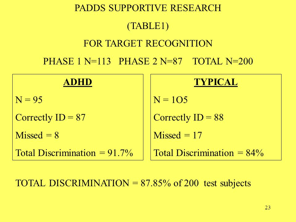 23 PADDS SUPPORTIVE RESEARCH (TABLE1) FOR TARGET RECOGNITION PHASE 1 N=113 PHASE 2 N=87 TOTAL N=200 ADHD N = 95 Correctly ID = 87 Missed = 8 Total Discrimination = 91.7% TYPICAL N = 1O5 Correctly ID = 88 Missed = 17 Total Discrimination = 84% TOTAL DISCRIMINATION = 87.85% of 200 test subjects