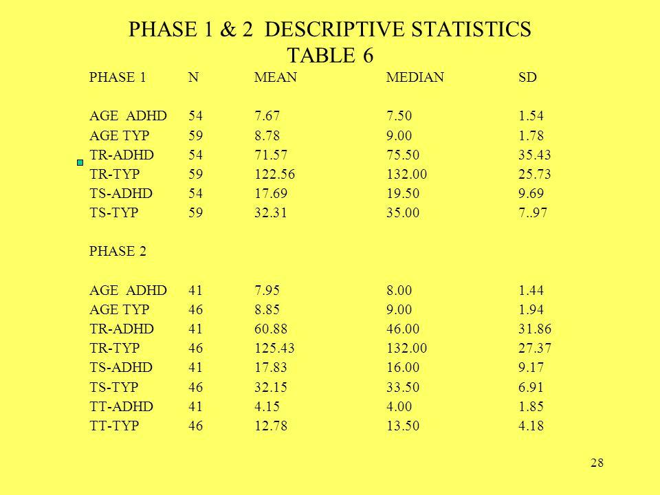 28 PHASE 1 & 2 DESCRIPTIVE STATISTICS TABLE 6 PHASE 1NMEANMEDIAN SD AGE ADHD547.677.501.54 AGETYP598.789.001.78 TR-ADHD5471.5775.5035.43 TR-TYP59122.56132.0025.73 TS-ADHD5417.6919.509.69 TS-TYP5932.3135.007..97 PHASE 2 AGE ADHD417.958.001.44 AGETYP468.859.001.94 TR-ADHD4160.8846.0031.86 TR-TYP46125.43132.0027.37 TS-ADHD4117.8316.009.17 TS-TYP4632.1533.506.91 TT-ADHD414.154.001.85 TT-TYP4612.7813.504.18