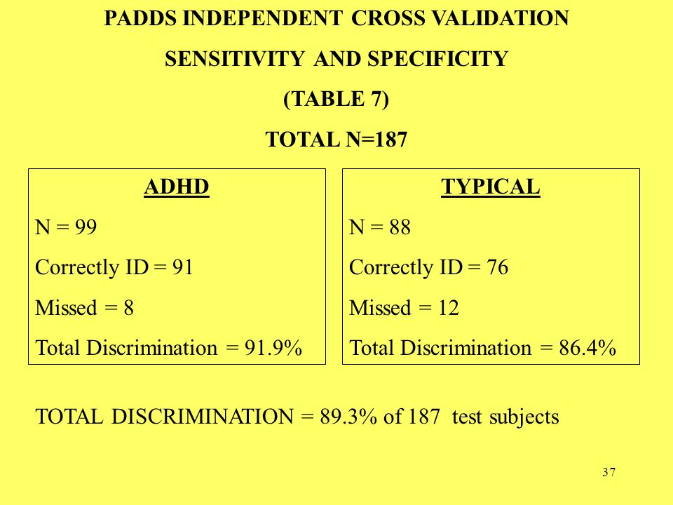 37 PADDS INDEPENDENT CROSS VALIDATION SENSITIVITY AND SPECIFICITY (TABLE 7) TOTAL N=187 ADHD N = 99 Correctly ID = 91 Missed = 8 Total Discrimination = 91.9% TYPICAL N = 88 Correctly ID = 76 Missed = 12 Total Discrimination = 86.4% TOTAL DISCRIMINATION = 89.3% of 187 test subjects