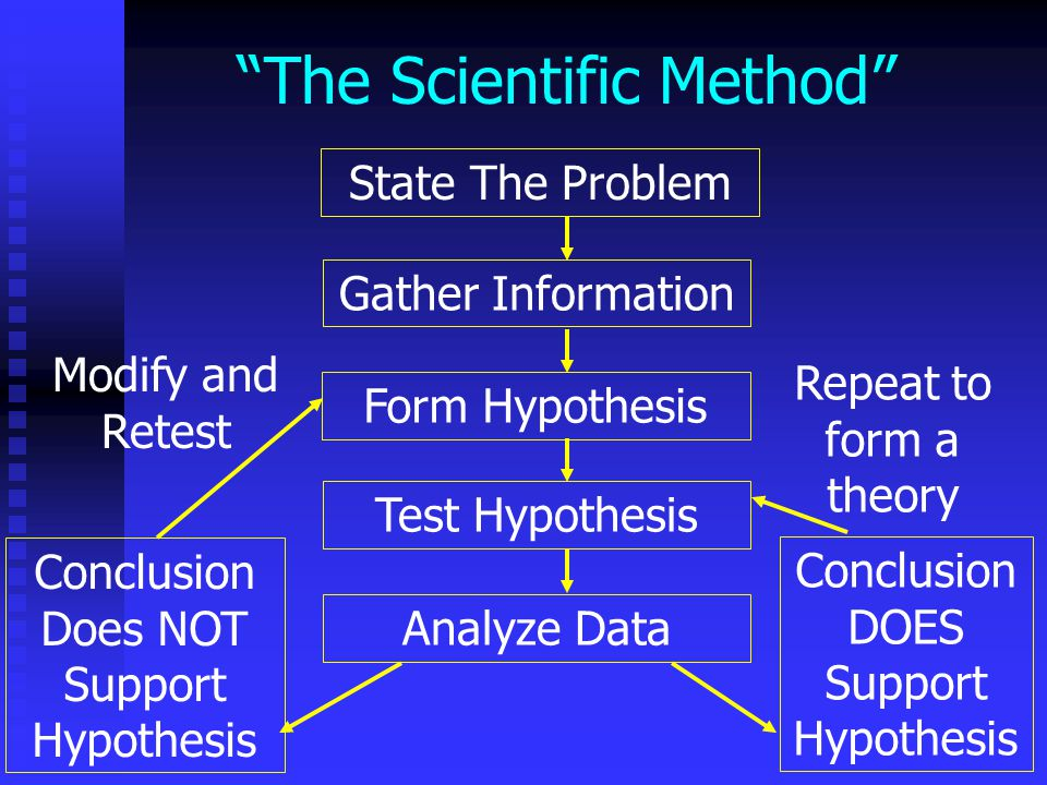 The Scientific Method Scientific Theories Scientific Theories Explanation of complex events based on scientific observation.