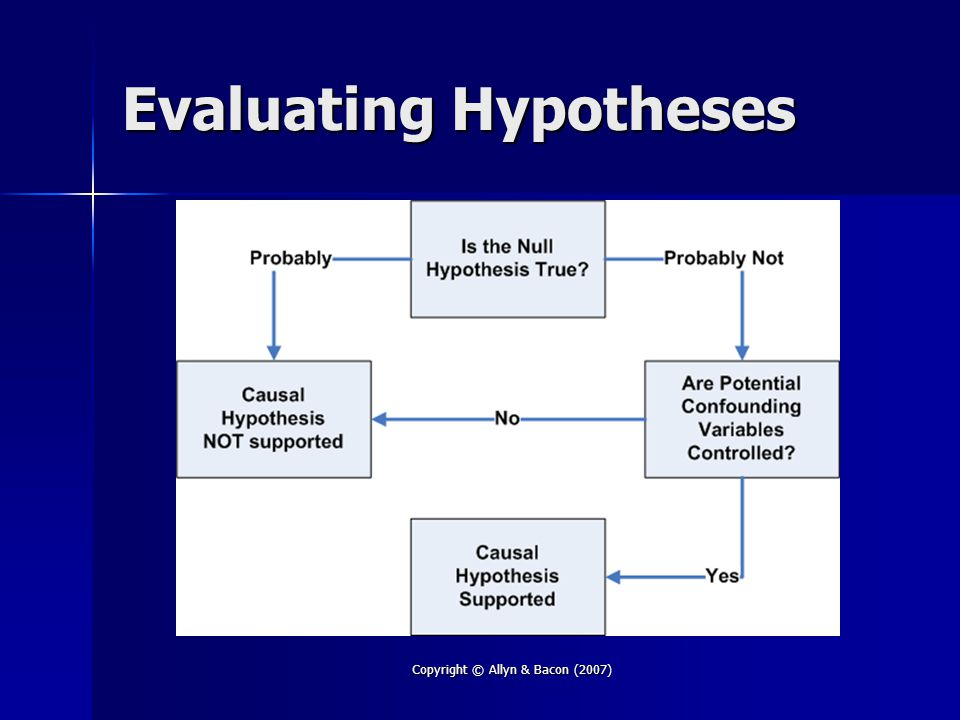Copyright © Allyn & Bacon (2007) Evaluating Hypotheses