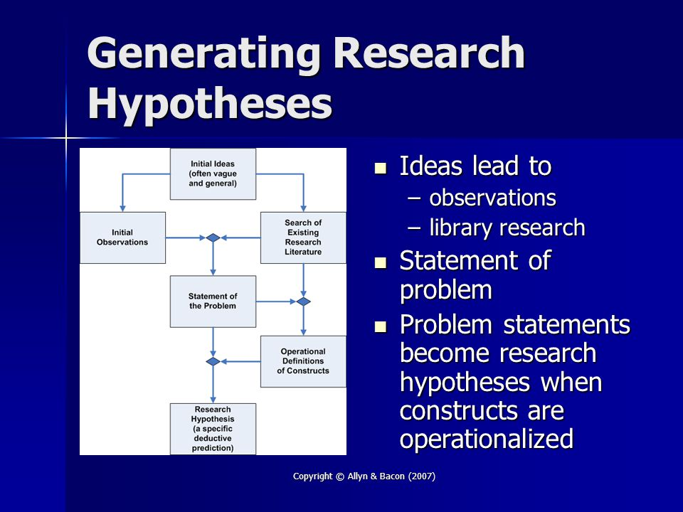 Copyright © Allyn & Bacon (2007) Generating Research Hypotheses Ideas lead to Ideas lead to –observations –library research Statement of problem Statement of problem Problem statements become research hypotheses when constructs are operationalized Problem statements become research hypotheses when constructs are operationalized