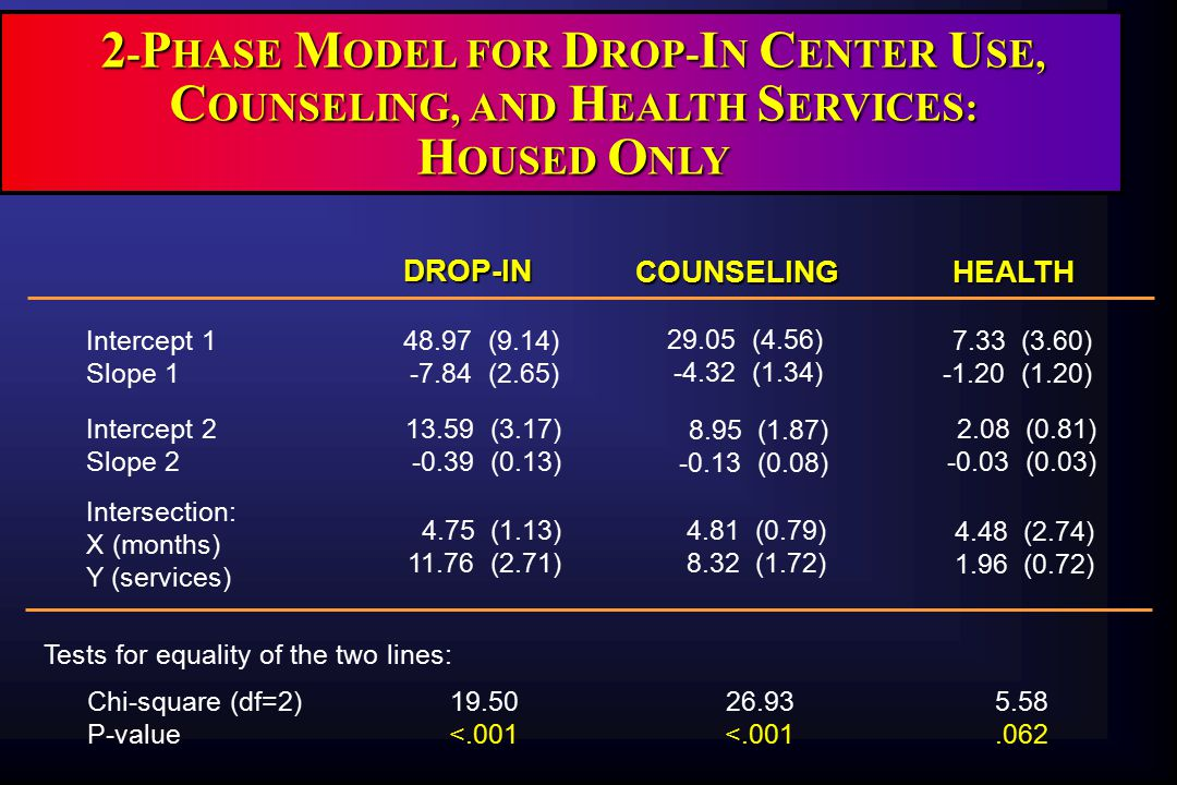 2 - P HASE M ODEL FOR D ROP- I N C ENTER U SE, C OUNSELING, AND H EALTH S ERVICES: H OUSED O NLY DROP-IN HEALTH Intercept 1 Slope 1 48.97 (9.14) -7.84 (2.65) 29.05 (4.56) -4.32 (1.34) 7.33 (3.60) -1.20 (1.20) Intercept 2 Slope 2 13.59 (3.17) -0.39 (0.13) Intersection: X (months) Y (services) 4.75 (1.13) 11.76 (2.71) Tests for equality of the two lines: Chi-square (df=2) P-value 19.50 <.001 26.93 <.001 5.58.062 8.95 (1.87) -0.13 (0.08) 2.08 (0.81) -0.03 (0.03) 4.48 (2.74) 1.96 (0.72) 4.81 (0.79) 8.32 (1.72)COUNSELING