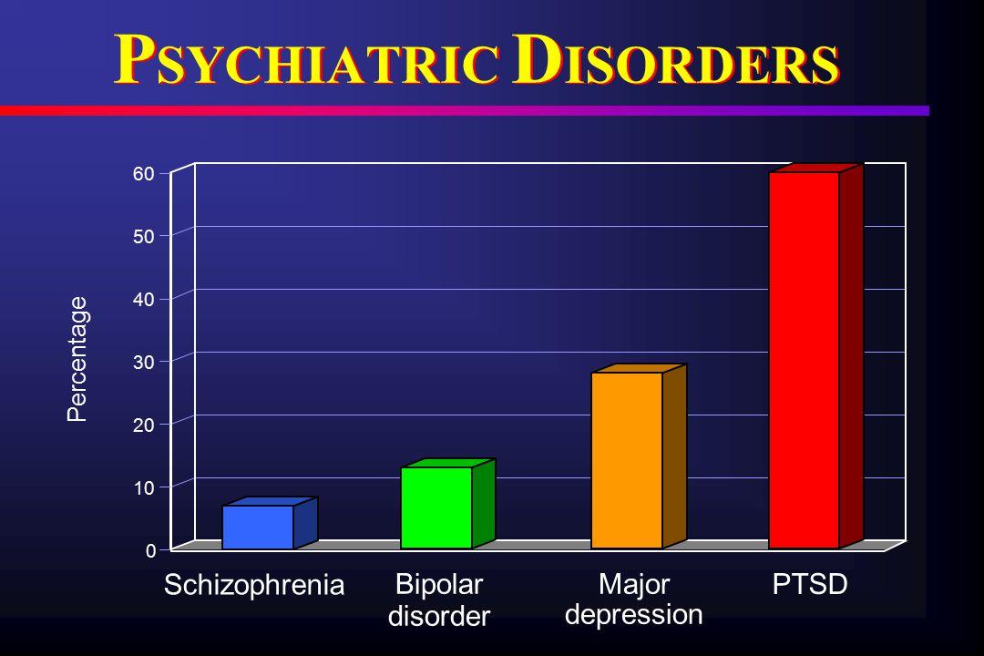 P SYCHIATRIC D ISORDERS 0 10 20 30 40 50 60 Major depression PTSD Bipolar disorder Schizophrenia Percentage