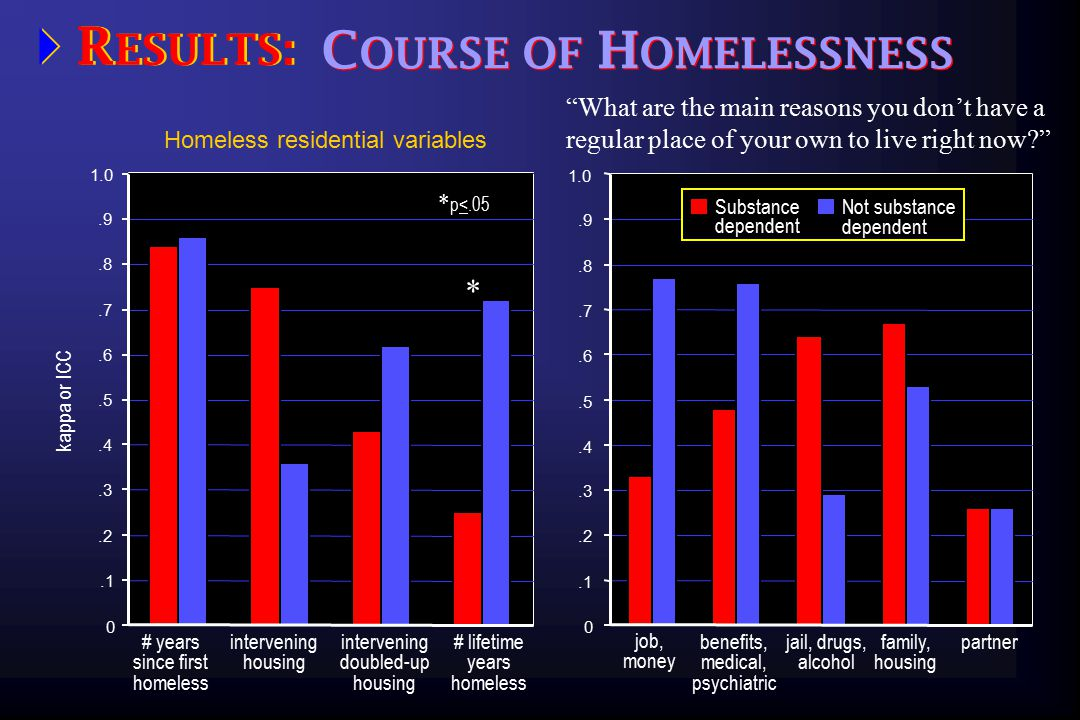 .1.2.3.4.5.6.7.8.9 0 1.0 kappa or ICC Homeless residential variables  R ESULTS: C OURSE OF H OMELESSNESS 0.1.2.3.4.5.6.7.8.9 1.0 What are the main reasons you don't have a regular place of your own to live right now benefits, medical, psychiatric jail, drugs, alcohol family, housing partner intervening housing intervening doubled-up housing * # lifetime years homeless * p<.05 Substance dependent Not substance dependent # years since first homeless job, money