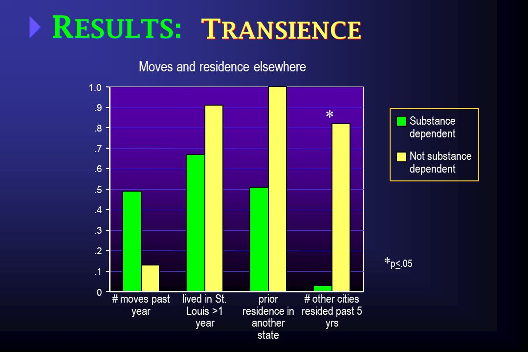  R ESULTS: T RANSIENCE.1.2.3.4.5.6.7.8.9 0 1.0 Moves and residence elsewhere lived in St.