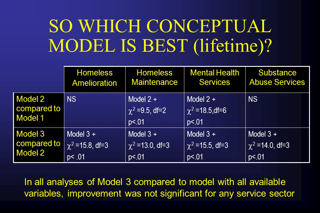 SO WHICH CONCEPTUAL MODEL IS BEST (lifetime).