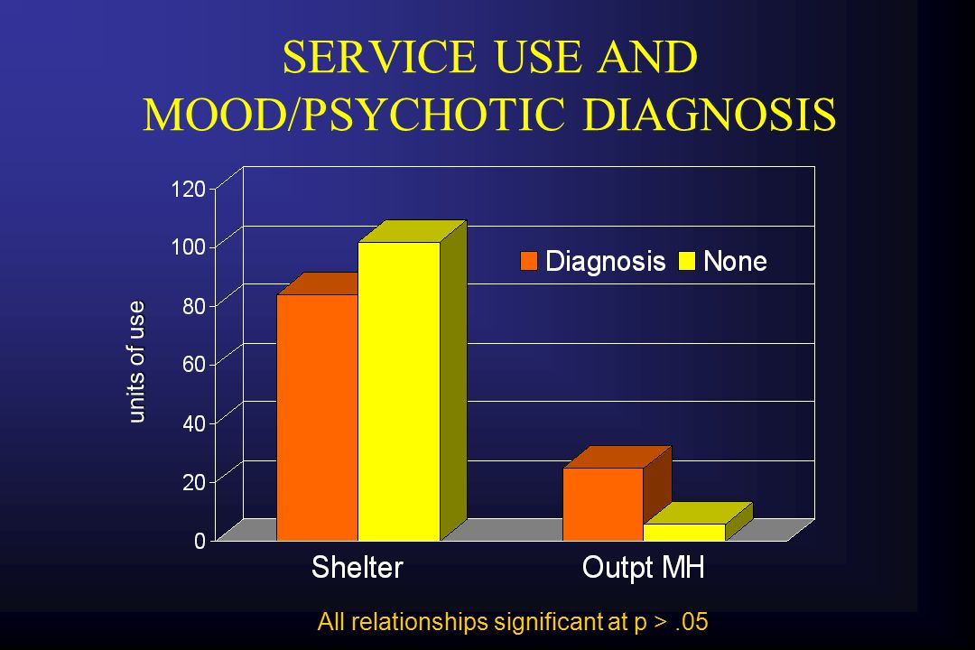 SERVICE USE AND MOOD/PSYCHOTIC DIAGNOSIS All relationships significant at p >.05 units of use
