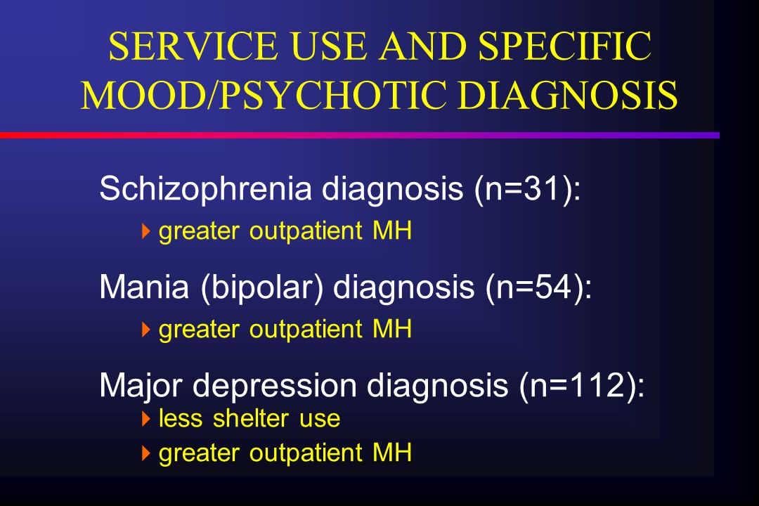 SERVICE USE AND SPECIFIC MOOD/PSYCHOTIC DIAGNOSIS Schizophrenia diagnosis (n=31):  greater outpatient MH Mania (bipolar) diagnosis (n=54):  greater outpatient MH Major depression diagnosis (n=112):  less shelter use  greater outpatient MH