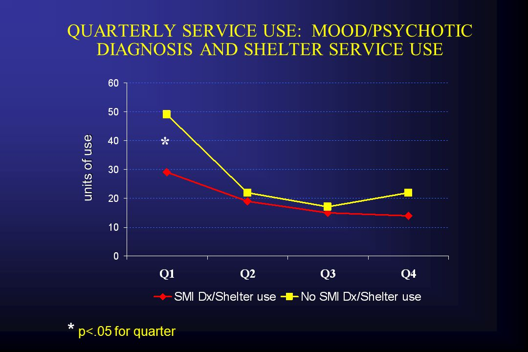 QUARTERLY SERVICE USE: MOOD/PSYCHOTIC DIAGNOSIS AND SHELTER SERVICE USE * * p<.05 for quarter units of use
