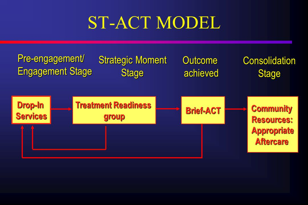 ST-ACT MODEL Drop-InServices Treatment Readiness group CommunityResources:AppropriateAftercare Pre-engagement/ Engagement Stage Strategic Moment Stage Outcomeachieved ConsolidationStage Brief-ACT