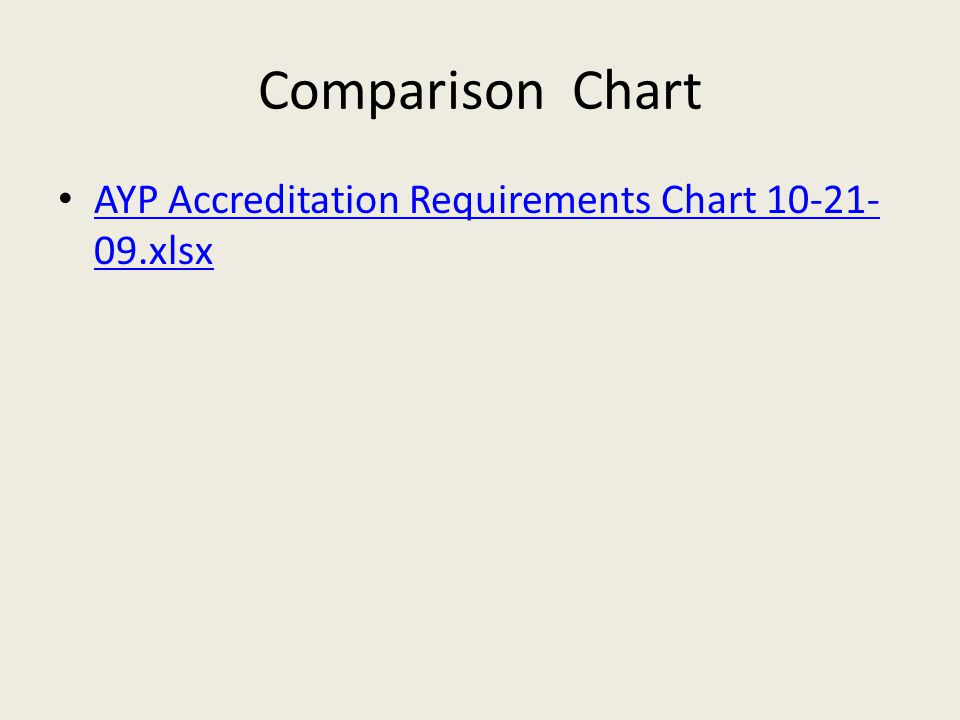 Comparison Chart AYP Accreditation Requirements Chart 10-21- 09.xlsx AYP Accreditation Requirements Chart 10-21- 09.xlsx