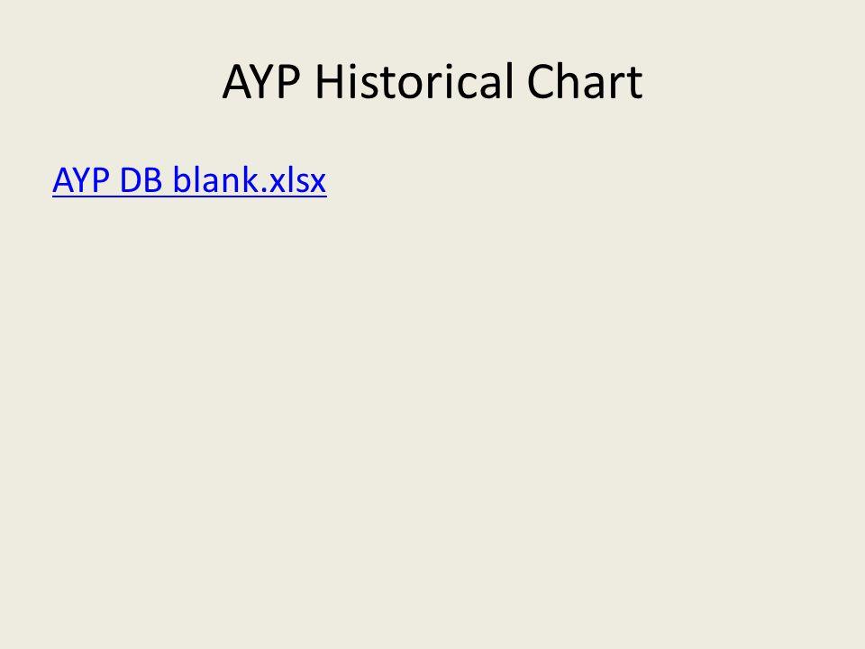 AYP Historical Chart AYP DB blank.xlsx