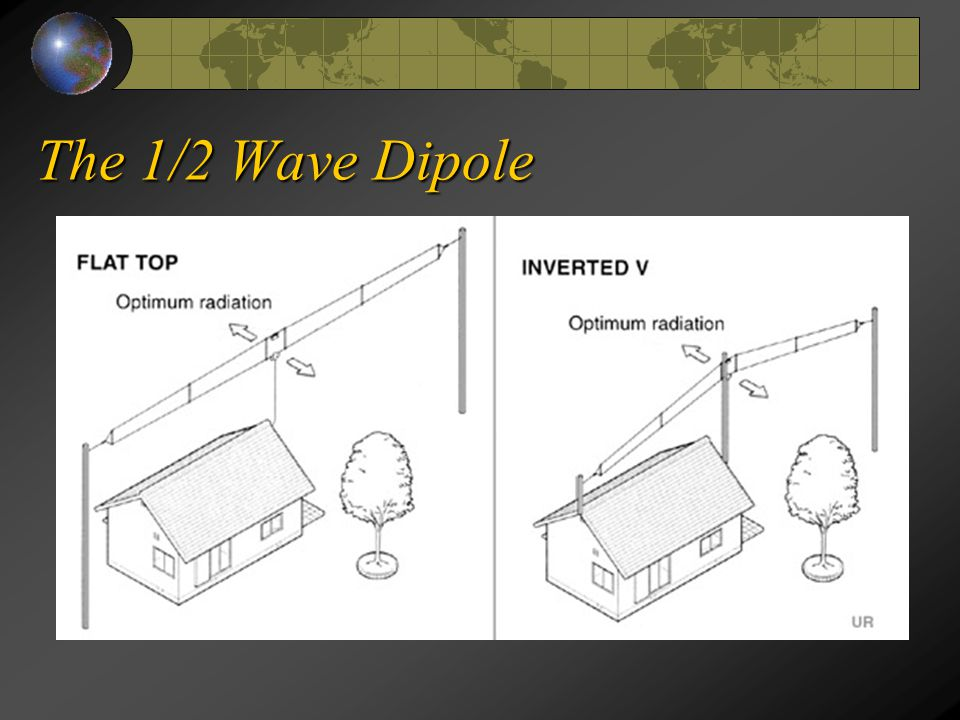 The 1/2 Wave Dipole