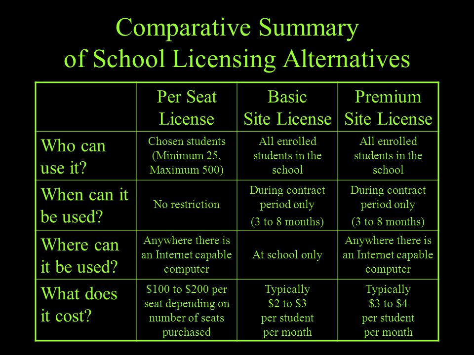 Comparative Summary of School Licensing Alternatives Per Seat License Basic Site License Premium Site License Who can use it.