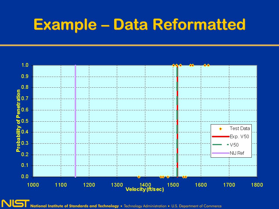 Example – Data Reformatted