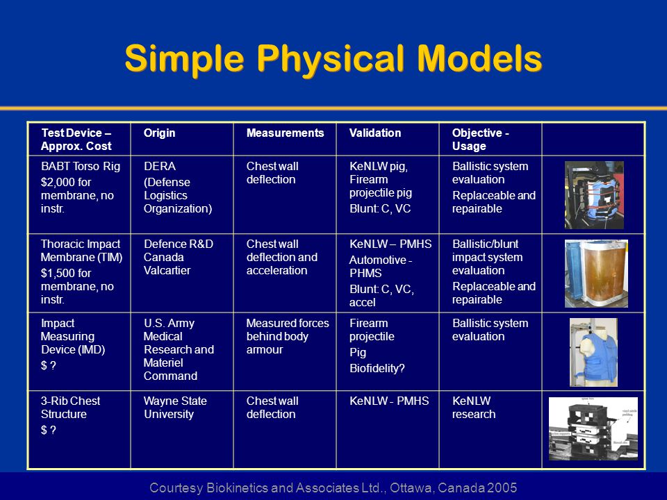 Simple Physical Models Test Device – Approx.