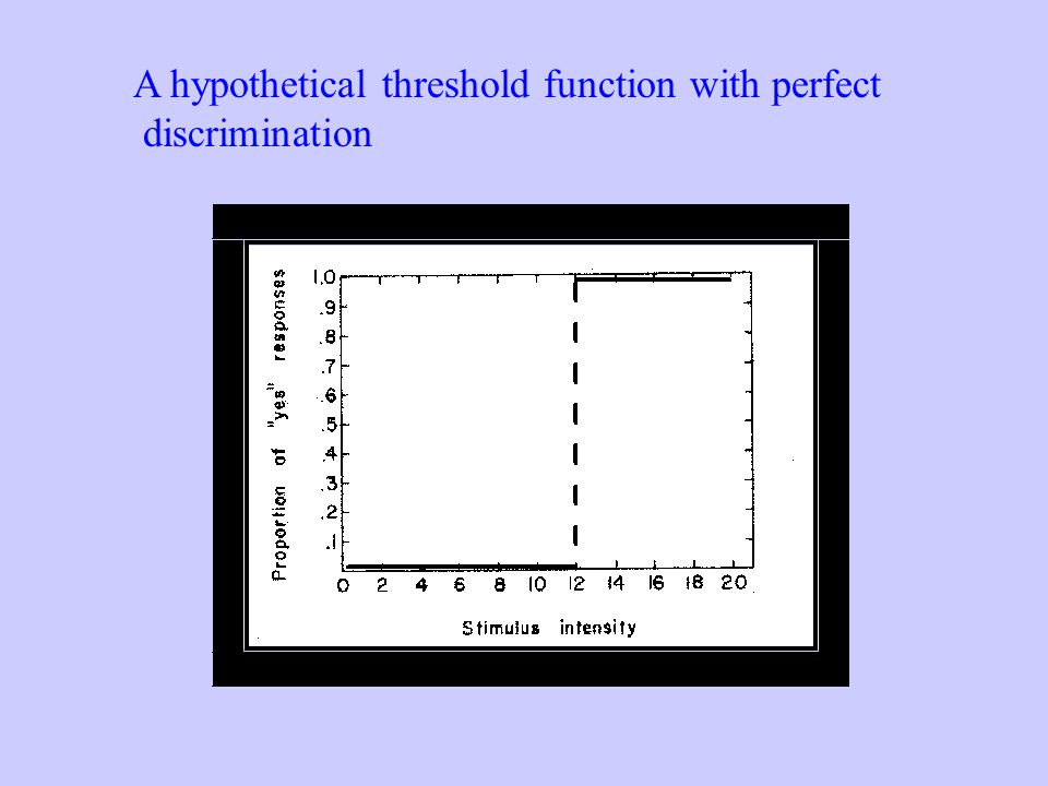 A hypothetical threshold function with perfect discrimination