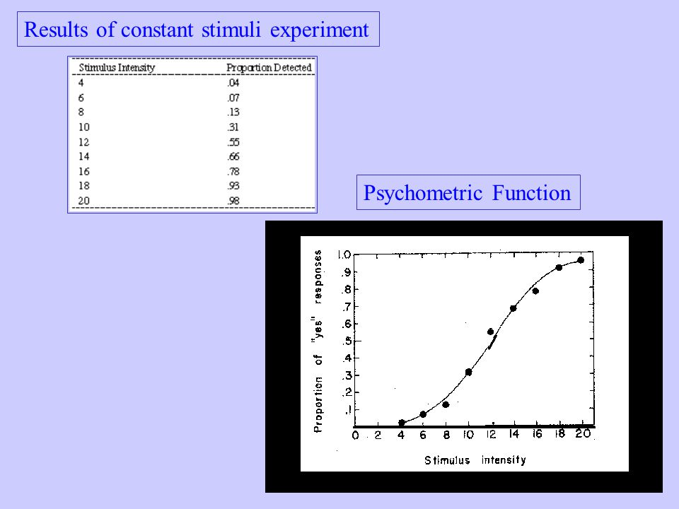 Psychometric Function Results of constant stimuli experiment