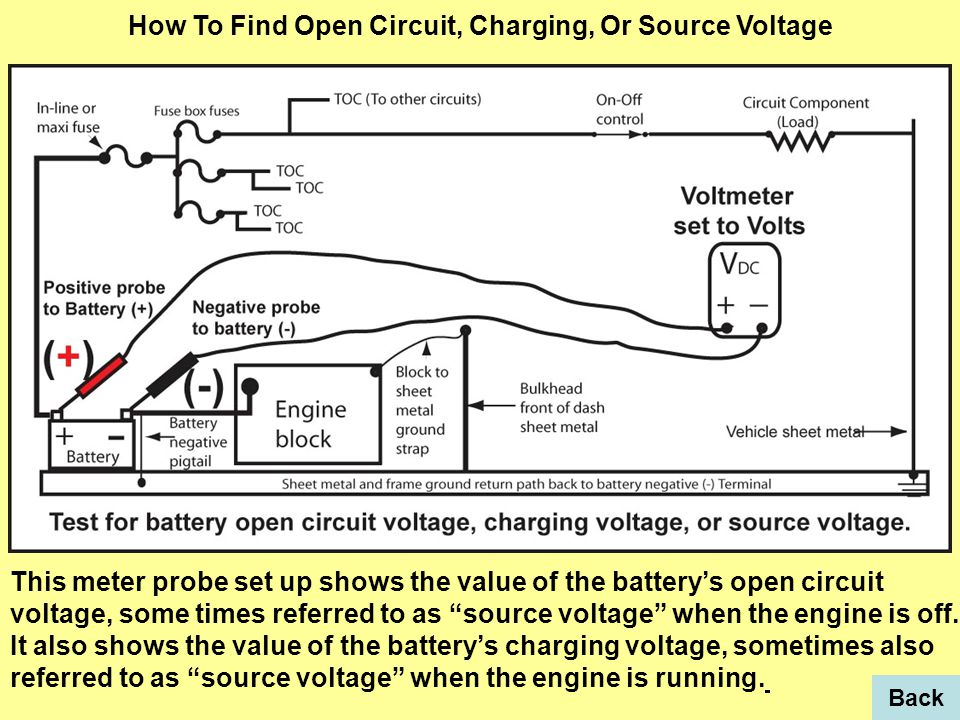 This meter probe set up shows the value of the battery's open circuit voltage, some times referred to as source voltage when the engine is off.