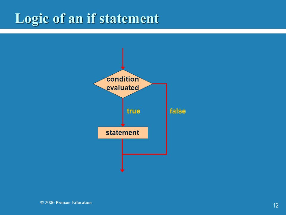 © 2006 Pearson Education 12 Logic of an if statement condition evaluated false statement true