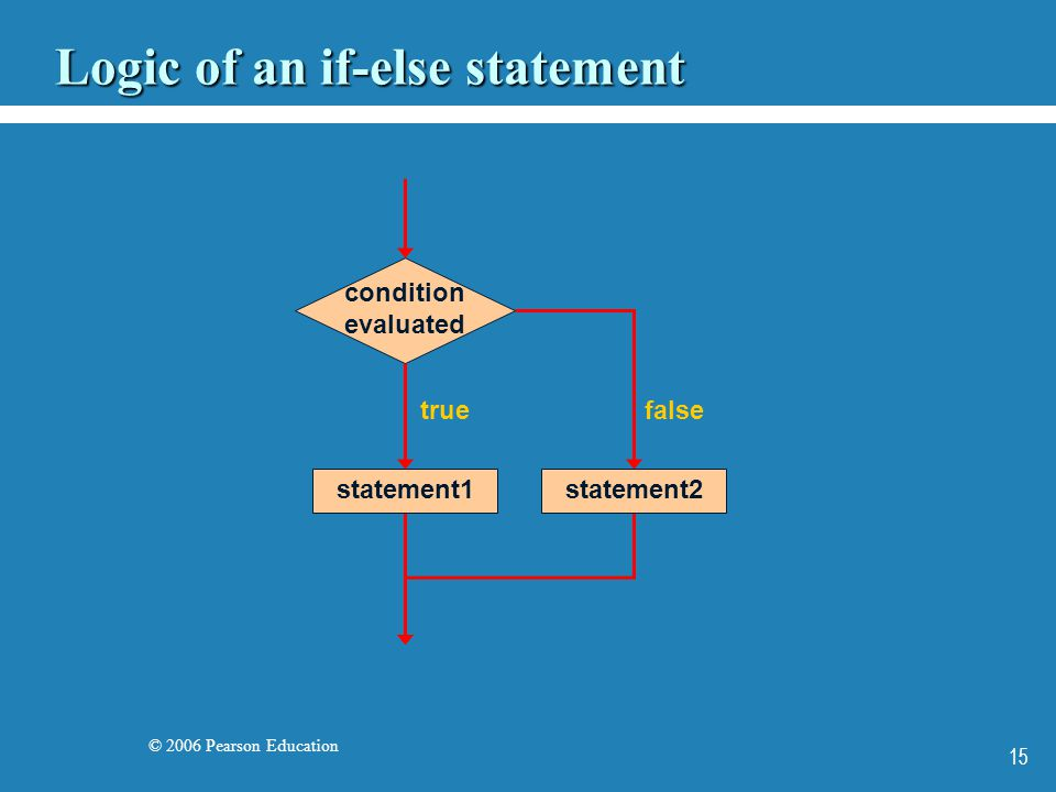 © 2006 Pearson Education 15 Logic of an if-else statement condition evaluated statement1 true false statement2