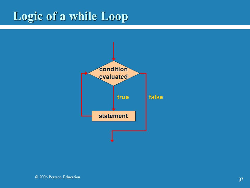 © 2006 Pearson Education 37 Logic of a while Loop statement true condition evaluated false
