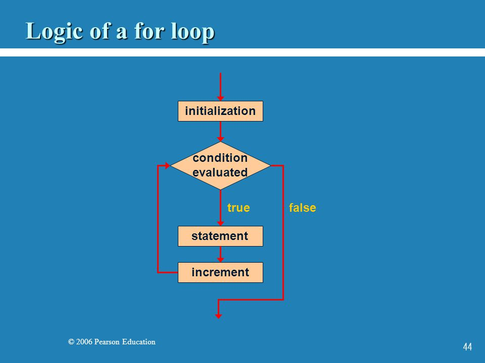 © 2006 Pearson Education 44 Logic of a for loop statement true condition evaluated false increment initialization