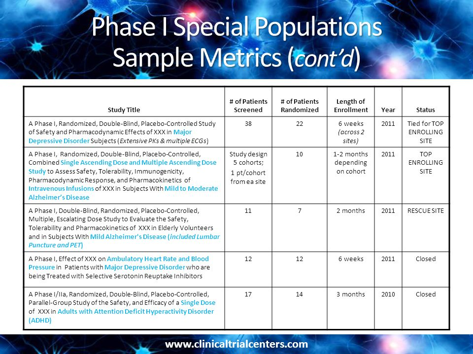 www.clinicaltrialcenters.com Phase I Special Populations Sample Metrics ( cont'd ) Study Title # of Patients Screened # of Patients Randomized Length of EnrollmentYearStatus A Phase I, Randomized, Double-Blind, Placebo-Controlled Study of Safety and Pharmacodynamic Effects of XXX in Major Depressive Disorder Subjects (Extensive PKs & multiple ECGs) 38226 weeks (across 2 sites) 2011Tied for TOP ENROLLING SITE A Phase I, Randomized, Double-Blind, Placebo-Controlled, Combined Single Ascending Dose and Multiple Ascending Dose Study to Assess Safety, Tolerability, Immunogenicity, Pharmacodynamic Response, and Pharmacokinetics of Intravenous Infusions of XXX in Subjects With Mild to Moderate Alzheimer's Disease Study design 5 cohorts; 1 pt/cohort from ea site 101-2 months depending on cohort 2011TOP ENROLLING SITE A Phase I, Double-Blind, Randomized, Placebo-Controlled, Multiple, Escalating Dose Study to Evaluate the Safety, Tolerability and Pharmacokinetics of XXX in Elderly Volunteers and in Subjects With Mild Alzheimer s Disease (included Lumbar Puncture and PET) 1172 months2011RESCUE SITE A Phase I, Effect of XXX on Ambulatory Heart Rate and Blood Pressure in Patients with Major Depressive Disorder who are being Treated with Selective Serotonin Reuptake Inhibitors 12 6 weeks2011Closed A Phase I/IIa, Randomized, Double-Blind, Placebo-Controlled, Parallel-Group Study of the Safety, and Efficacy of a Single Dose of XXX in Adults with Attention Deficit Hyperactivity Disorder (ADHD) 17143 months2010Closed