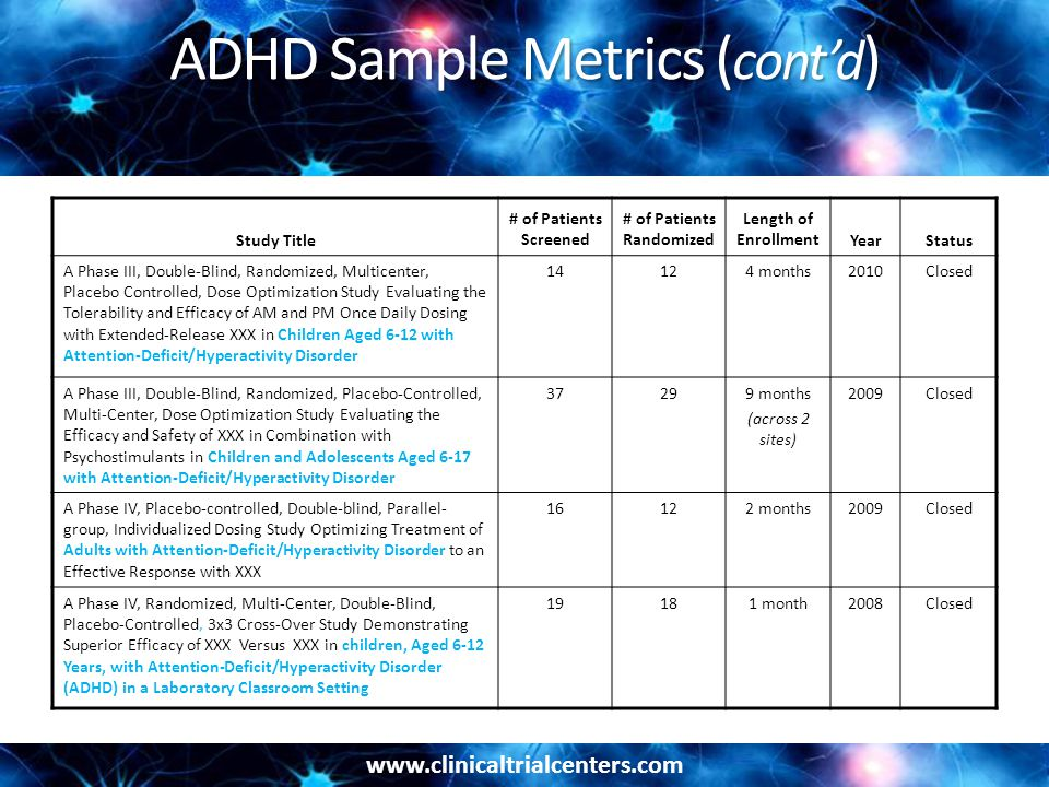 www.clinicaltrialcenters.com ADHD Sample Metrics ( cont'd ) Study Title # of Patients Screened # of Patients Randomized Length of EnrollmentYearStatus A Phase III, Double-Blind, Randomized, Multicenter, Placebo Controlled, Dose Optimization Study Evaluating the Tolerability and Efficacy of AM and PM Once Daily Dosing with Extended-Release XXX in Children Aged 6-12 with Attention-Deficit/Hyperactivity Disorder 14124 months2010Closed A Phase III, Double-Blind, Randomized, Placebo-Controlled, Multi-Center, Dose Optimization Study Evaluating the Efficacy and Safety of XXX in Combination with Psychostimulants in Children and Adolescents Aged 6-17 with Attention-Deficit/Hyperactivity Disorder 37299 months (across 2 sites) 2009Closed A Phase IV, Placebo-controlled, Double-blind, Parallel- group, Individualized Dosing Study Optimizing Treatment of Adults with Attention-Deficit/Hyperactivity Disorder to an Effective Response with XXX 16122 months2009Closed A Phase IV, Randomized, Multi-Center, Double-Blind, Placebo-Controlled, 3x3 Cross-Over Study Demonstrating Superior Efficacy of XXX Versus XXX in children, Aged 6-12 Years, with Attention-Deficit/Hyperactivity Disorder (ADHD) in a Laboratory Classroom Setting 19181 month2008Closed