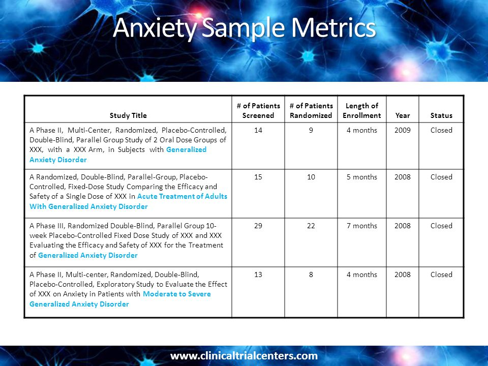 www.clinicaltrialcenters.com Anxiety Sample Metrics Study Title # of Patients Screened # of Patients Randomized Length of EnrollmentYearStatus A Phase II, Multi-Center, Randomized, Placebo-Controlled, Double-Blind, Parallel Group Study of 2 Oral Dose Groups of XXX, with a XXX Arm, in Subjects with Generalized Anxiety Disorder 1494 months2009Closed A Randomized, Double-Blind, Parallel-Group, Placebo- Controlled, Fixed-Dose Study Comparing the Efficacy and Safety of a Single Dose of XXX in Acute Treatment of Adults With Generalized Anxiety Disorder 15105 months2008Closed A Phase III, Randomized Double-Blind, Parallel Group 10- week Placebo-Controlled Fixed Dose Study of XXX and XXX Evaluating the Efficacy and Safety of XXX for the Treatment of Generalized Anxiety Disorder 29227 months2008Closed A Phase II, Multi-center, Randomized, Double-Blind, Placebo-Controlled, Exploratory Study to Evaluate the Effect of XXX on Anxiety in Patients with Moderate to Severe Generalized Anxiety Disorder 1384 months2008Closed
