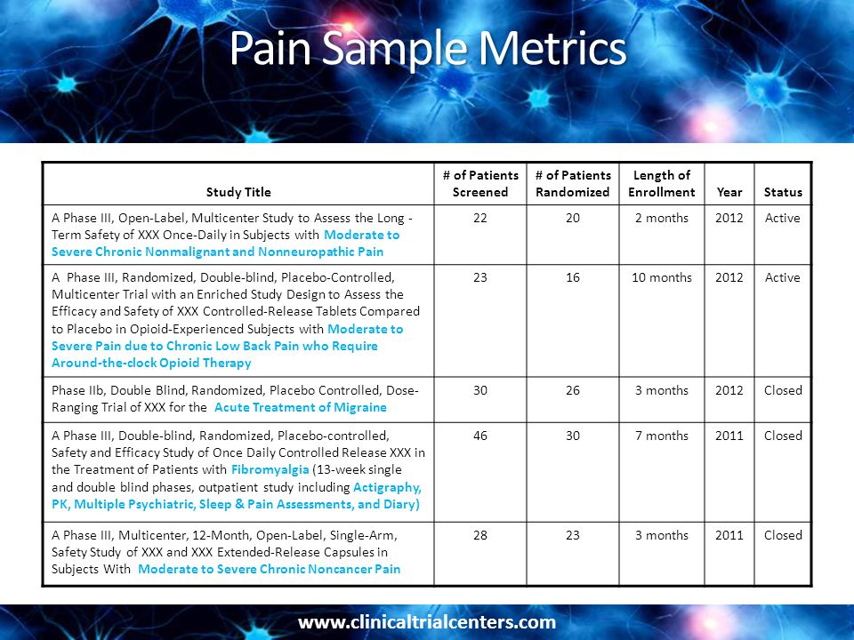 www.clinicaltrialcenters.com Pain Sample Metrics Study Title # of Patients Screened # of Patients Randomized Length of EnrollmentYearStatus A Phase III, Open-Label, Multicenter Study to Assess the Long - Term Safety of XXX Once-Daily in Subjects with Moderate to Severe Chronic Nonmalignant and Nonneuropathic Pain 22202 months2012Active A Phase III, Randomized, Double-blind, Placebo-Controlled, Multicenter Trial with an Enriched Study Design to Assess the Efficacy and Safety of XXX Controlled-Release Tablets Compared to Placebo in Opioid-Experienced Subjects with Moderate to Severe Pain due to Chronic Low Back Pain who Require Around-the-clock Opioid Therapy 231610 months2012Active Phase IIb, Double Blind, Randomized, Placebo Controlled, Dose- Ranging Trial of XXX for the Acute Treatment of Migraine 30263 months2012Closed A Phase III, Double-blind, Randomized, Placebo-controlled, Safety and Efficacy Study of Once Daily Controlled Release XXX in the Treatment of Patients with Fibromyalgia (13-week single and double blind phases, outpatient study including Actigraphy, PK, Multiple Psychiatric, Sleep & Pain Assessments, and Diary) 46307 months2011Closed A Phase III, Multicenter, 12-Month, Open-Label, Single-Arm, Safety Study of XXX and XXX Extended-Release Capsules in Subjects With Moderate to Severe Chronic Noncancer Pain 28233 months2011Closed