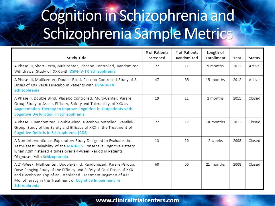 www.clinicaltrialcenters.com Cognition in Schizophrenia and Schizophrenia Sample Metrics Study Title # of Patients Screened # of Patients Randomized Length of EnrollmentYearStatus A Phase III, Short-Term, Multicenter, Placebo-Controlled, Randomized Withdrawal Study of XXX with DSM-IV-TR Schizophrenia 22175 months2012Active A Phase III, Multicenter, Double-Blind, Placebo-Controlled Study of 3 Doses of XXX versus Placebo in Patients with DSM-IV-TR Schizophrenia 473515 months2012Active A Phase II, Double Blind, Placebo Controlled, Multi-Center, Parallel Group Study to Assess Efficacy, Safety and Tolerability of XXX as Augmentation Therapy to Improve Cognition in Outpatients with Cognitive Dysfunction in Schizophrenia 19112 months2011Closed A Phase II, Randomized, Double-Blind, Placebo-Controlled, Parallel- Group, Study of the Safety and Efficacy of XXX in the Treatment of Cognitive Deficits in Schizophrenia (CDS) 221710 months2011Closed A Non-Interventional, Exploratory Study Designed to Evaluate the Test-Retest Reliability of the MATRICS Consensus Cognitive Battery when Administered 4 times over a 4-Week Period in Patients Diagnosed with Schizophrenia 13102 weeks2008Closed A 24-Week, Multicenter, Double-Blind, Randomized, Parallel-Group, Dose Ranging Study of the Efficacy and Safety of Oral Doses of XXX and Placebo on Top of an Established Treatment Regimen of XXX Monotherapy in the Treatment of Cognitive Impairment in Schizophrenia 685021 months2008Closed