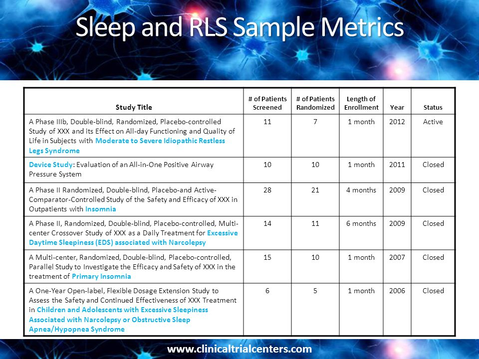 www.clinicaltrialcenters.com Sleep and RLS Sample Metrics Study Title # of Patients Screened # of Patients Randomized Length of EnrollmentYearStatus A Phase IIIb, Double-blind, Randomized, Placebo-controlled Study of XXX and its Effect on All-day Functioning and Quality of Life in Subjects with Moderate to Severe Idiopathic Restless Legs Syndrome 1171 month2012Active Device Study: Evaluation of an All-in-One Positive Airway Pressure System 10 1 month2011Closed A Phase II Randomized, Double-blind, Placebo-and Active- Comparator-Controlled Study of the Safety and Efficacy of XXX in Outpatients with Insomnia 28214 months2009Closed A Phase II, Randomized, Double-blind, Placebo-controlled, Multi- center Crossover Study of XXX as a Daily Treatment for Excessive Daytime Sleepiness (EDS) associated with Narcolepsy 14116 months2009Closed A Multi-center, Randomized, Double-blind, Placebo-controlled, Parallel Study to Investigate the Efficacy and Safety of XXX in the treatment of Primary Insomnia 15101 month2007Closed A One-Year Open-label, Flexible Dosage Extension Study to Assess the Safety and Continued Effectiveness of XXX Treatment in Children and Adolescents with Excessive Sleepiness Associated with Narcolepsy or Obstructive Sleep Apnea/Hypopnea Syndrome 651 month2006Closed