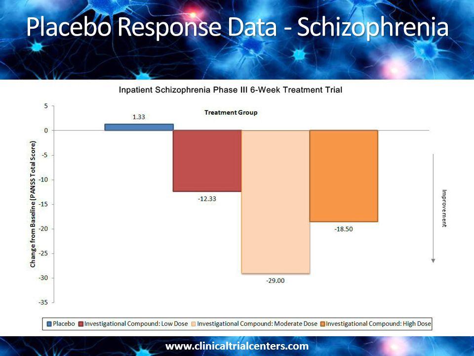 www.clinicaltrialcenters.com Placebo Response Data - Schizophrenia