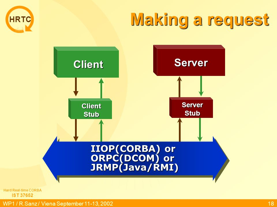 HRTC IST 37652 Hard Real-time CORBA WP1 / R.Sanz / Viena September 11-13, 200218 Making a request IIOP(CORBA) or ORPC(DCOM) or JRMP(Java/RMI) Server C
