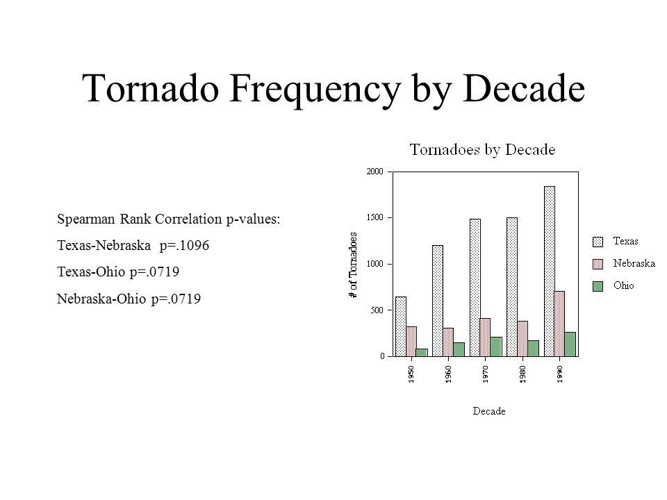 Tornado Frequency by Decade Spearman Rank Correlation p-values: Texas-Nebraska p=.1096 Texas-Ohio p=.0719 Nebraska-Ohio p=.0719