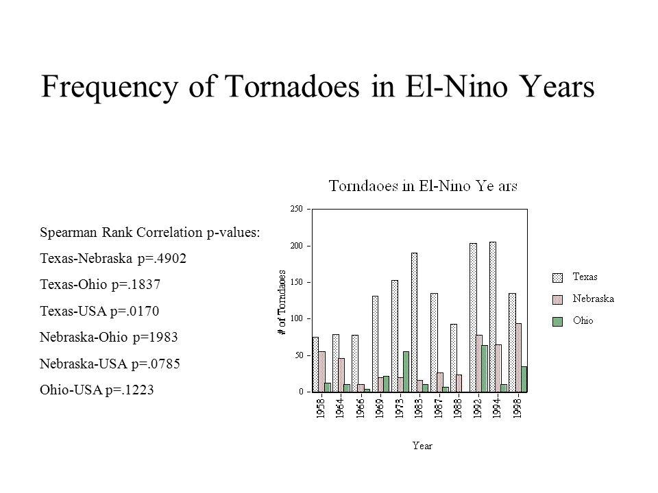 Frequency of Tornadoes in El-Nino Years Spearman Rank Correlation p-values: Texas-Nebraska p=.4902 Texas-Ohio p=.1837 Texas-USA p=.0170 Nebraska-Ohio p=1983 Nebraska-USA p=.0785 Ohio-USA p=.1223