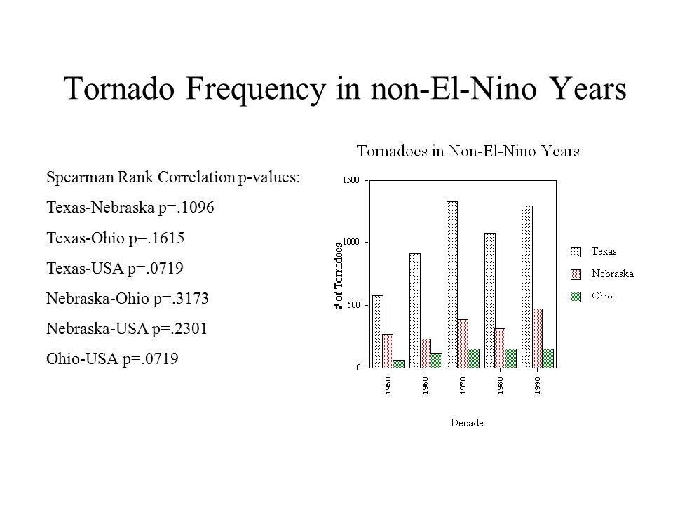 Tornado Frequency in non-El-Nino Years Spearman Rank Correlation p-values: Texas-Nebraska p=.1096 Texas-Ohio p=.1615 Texas-USA p=.0719 Nebraska-Ohio p=.3173 Nebraska-USA p=.2301 Ohio-USA p=.0719