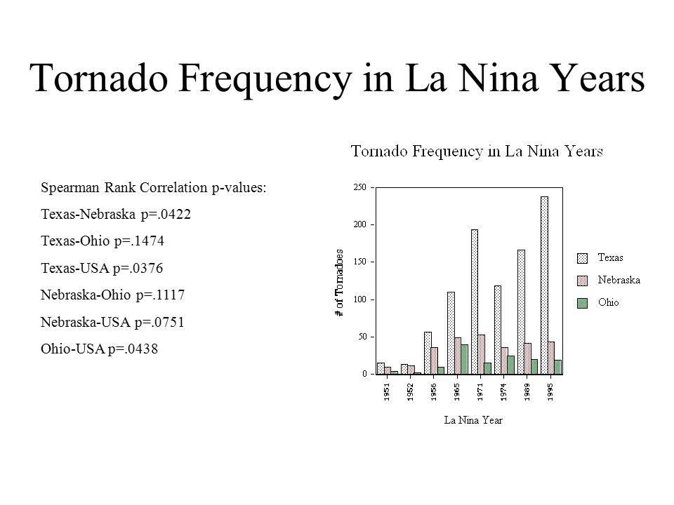 Tornado Frequency in La Nina Years Spearman Rank Correlation p-values: Texas-Nebraska p=.0422 Texas-Ohio p=.1474 Texas-USA p=.0376 Nebraska-Ohio p=.1117 Nebraska-USA p=.0751 Ohio-USA p=.0438