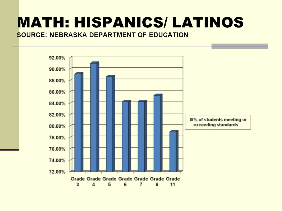 MATH: HISPANICS/ LATINOS SOURCE: NEBRASKA DEPARTMENT OF EDUCATION