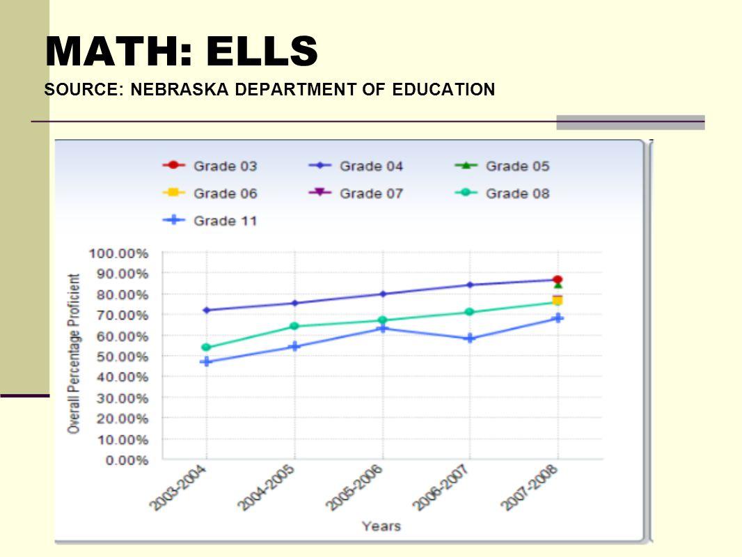 MATH: ELLS SOURCE: NEBRASKA DEPARTMENT OF EDUCATION